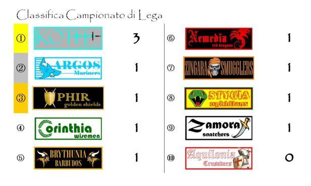 La classifica del Campionato dopo la giornata 1