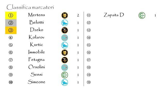 La classifica dei marcatori dopo la giornata 1