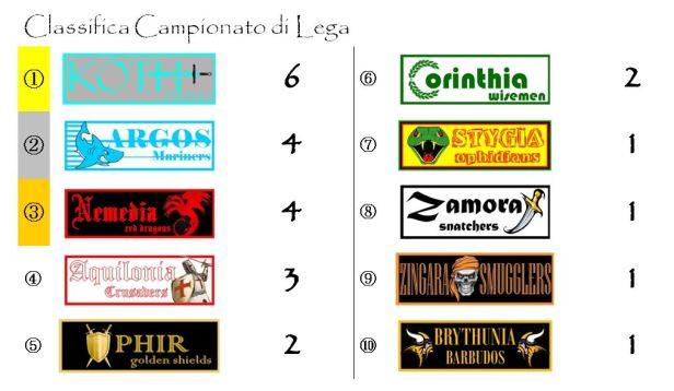 La classifica del Campionato dopo la seconda giornata