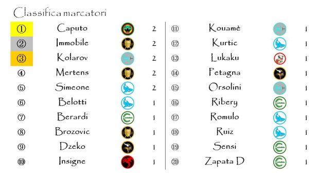 La classifica dei marcatori dopo la seconda giornata