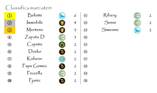La classifica dei marcatori dopo la quarta giornata