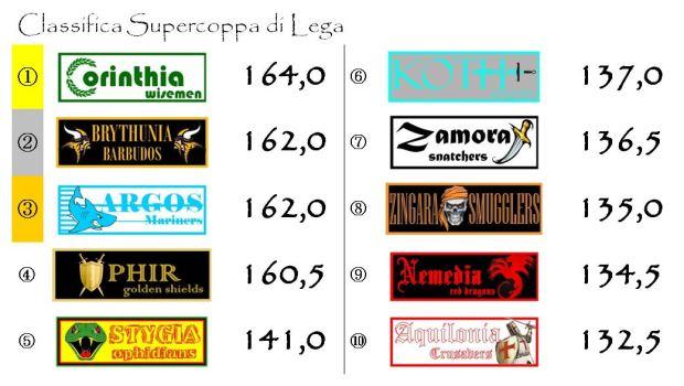 La classifica della supercoppa dopo la quarta giornata