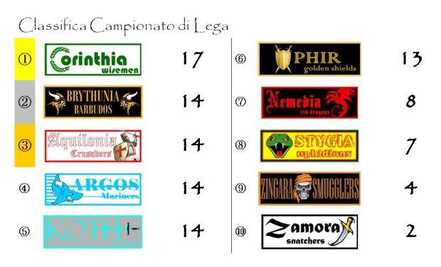 La classifica del Campionato di Lega dopo l'ottava giornata
