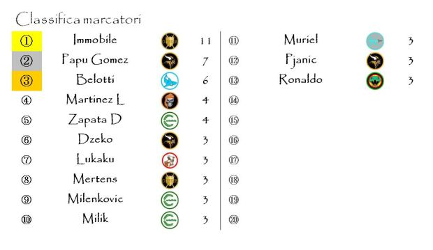 La classifica dei marcatori dopo l'ottava giornata