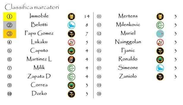 La classifica dei marcatori dopo la decima giornata