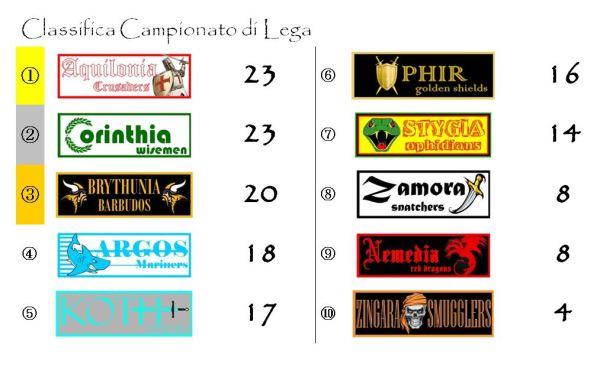 La classifica del campionato dopo l'undicesima giornat