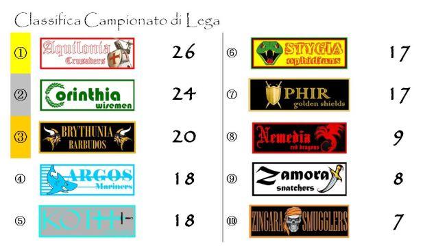 La classifica del campionato di lega dopo la dodicesima giornata