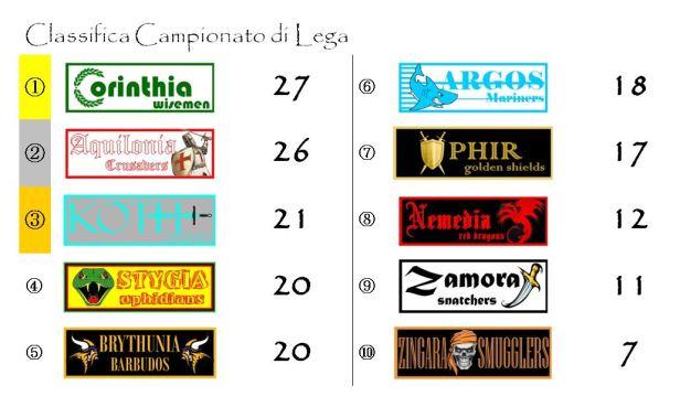 La classifica del Campionato di Lega dopo la tredicesima giornata