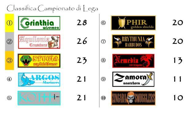 La classifica del campionato dopo la quattordicesima giornata