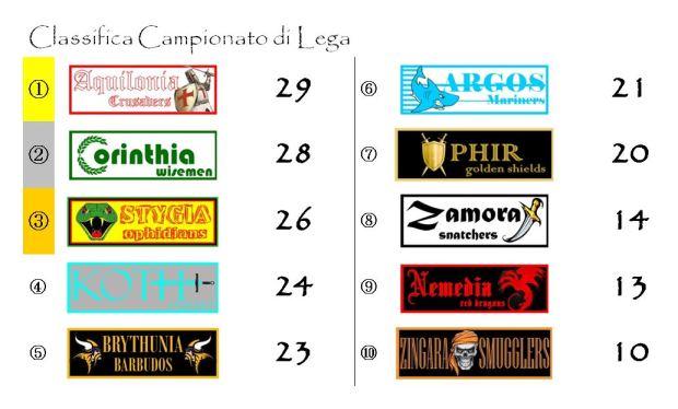 La classifica del campionato di lega dopo la quindicesima giornata