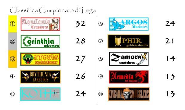 La classifica del Campionato di Lega dopo la sedicesima giornata