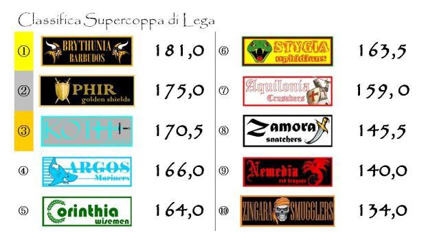 La classifica della Supercoppa di Lega dopo la sedicesima giornata