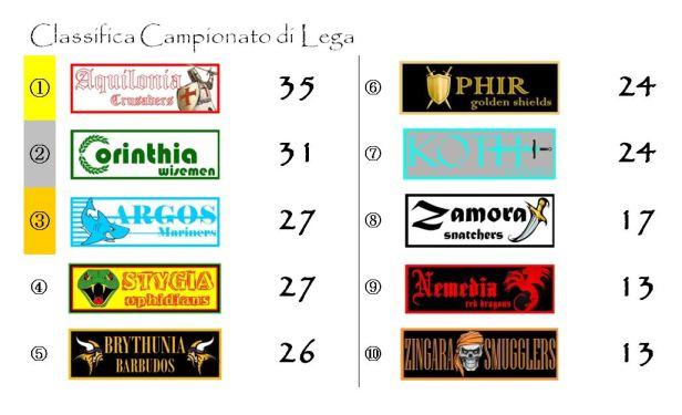 La classifica del campionato dopo la diciassettesima giornata