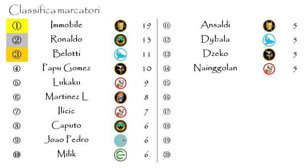 La classifica dei marcatori dopo la diciassettesima giornata