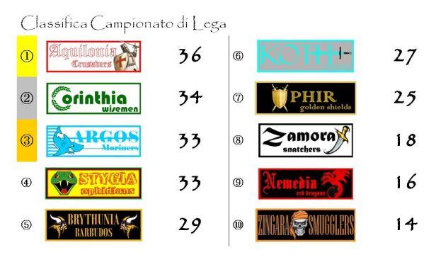 La classifica del Campionato di Lega dopo la diciannovesima giornata