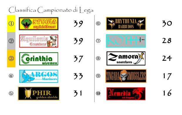 La classifica del Campionato di Lega dopo la ventunesima giornata