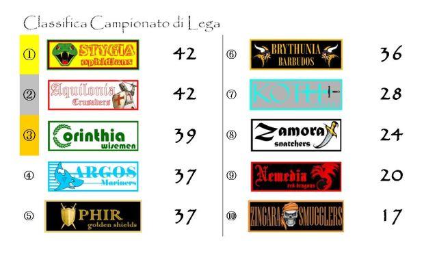La classifica del Campionato di Lega dopo la ventitreesima giornata