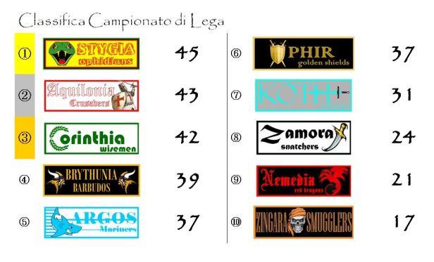 La classifica del Campionato di Lega dopo la ventiquattresima giornata