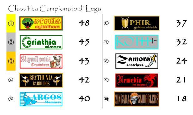 La classifica del Campionato dopo la venticinquesima giornata