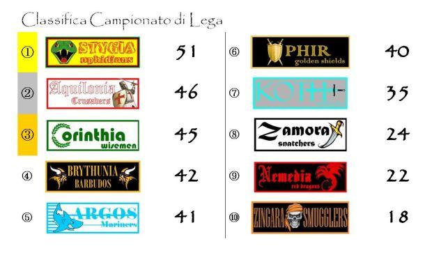La classifica del campionato dopo la ventiseiesima giornata