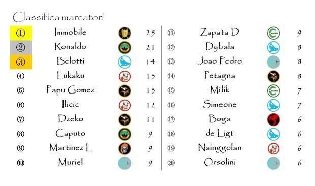 La classifica dei marcatori dopo la ventiseiesima giornata