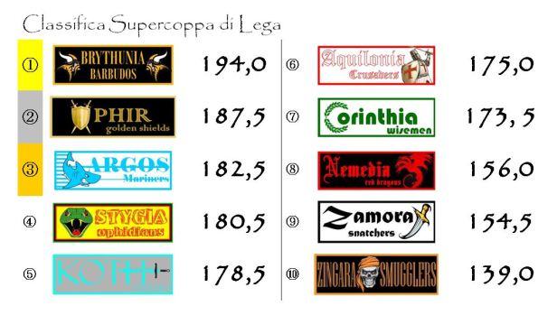 La classifica della supercoppa dopo la ventiseiesima giornata