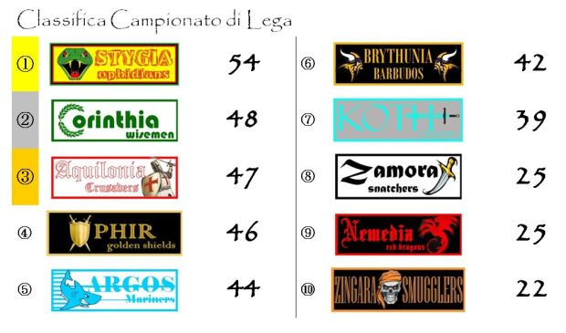 La classifica del Campionato dopo la ventottesima giornata