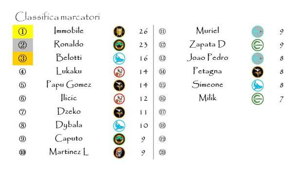 La classifica dei marcatori dopo la ventottesima giornata