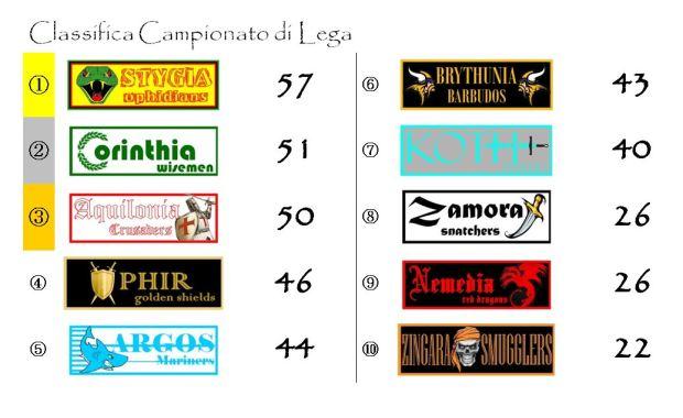 La classifica del campionato di Lega dopo la ventinovesima giornata