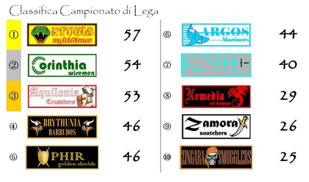 La classifica del Campionato di Lega dopo la trentesima giornata