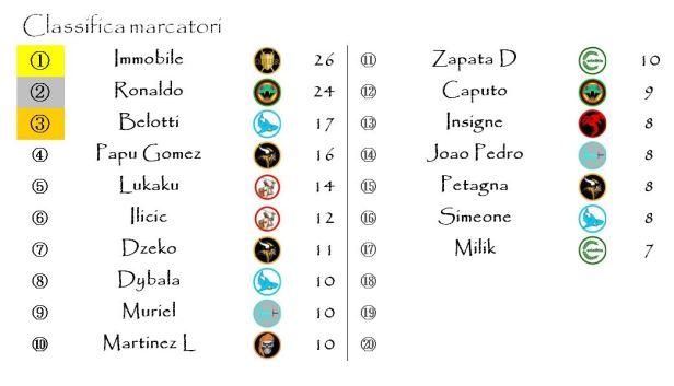 La classifica dei marcatori dopo la trentesima giornata