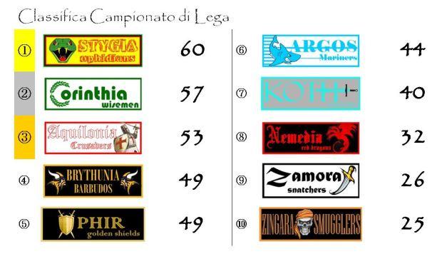 La classifica del campionato di Lega dopo la trentunesima giornata