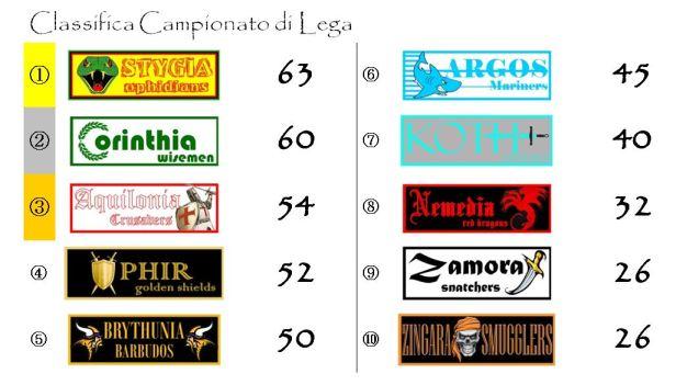 La classifica del Campionato di lega dopo la trentaduesima giornata