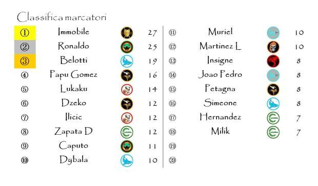 La classifica dei marcatori dpo la trentaduesima giornata