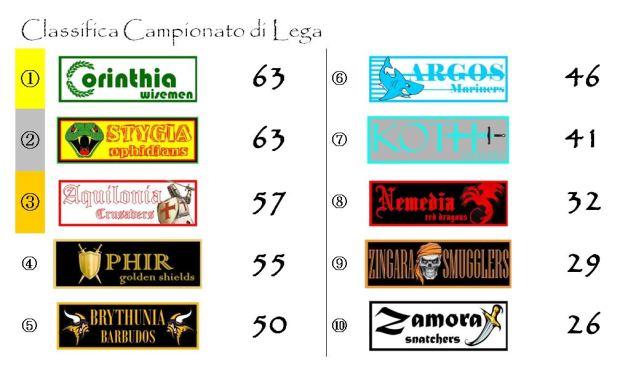 La classifica del campionato dopo la trentatreesima giornata