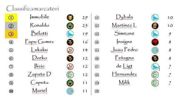 La classifica dei marcatori dopo la trentatreesima giornata