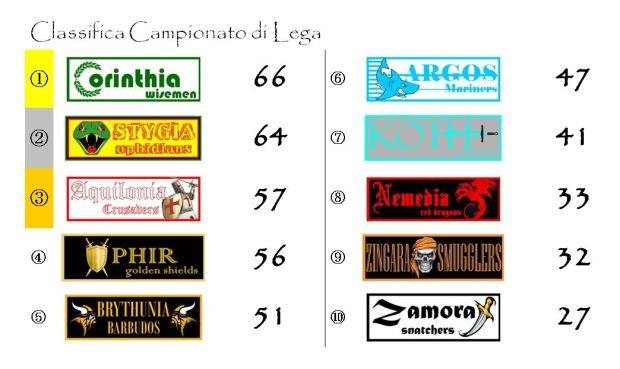 La classifica del Campionato di Lega dopo la trentaquattresima giornata