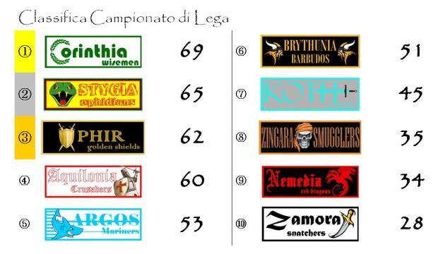 La classifica finale del Campionato