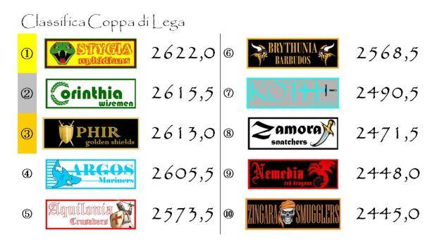La classifica finale della Coppa