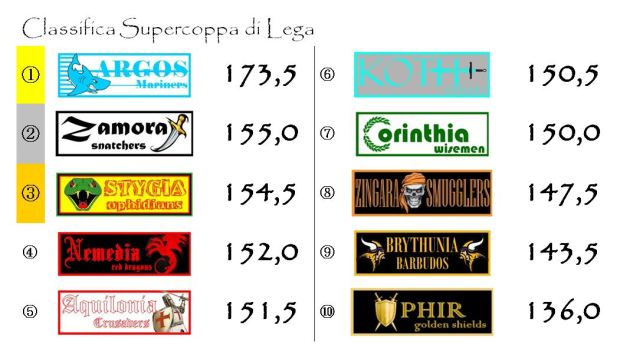 La classifica della Supercoppa di Lega dopo la quinta giornata