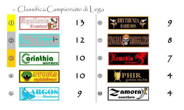 La classifica del Campionato dopo la sesta giornata