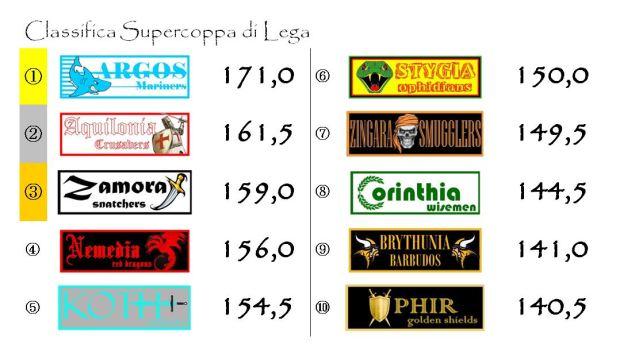 La classifica della supercoppa dopo la settima giornata