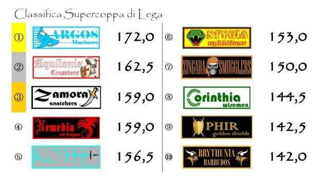 La classifica della Supercoppa di Lega dopo l'ottava giornata