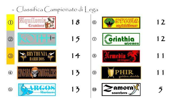 La classifica del Campionato di Lega dopo la nona giornata