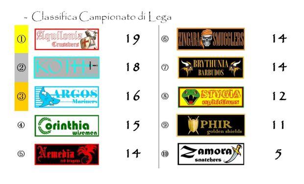 La classifica del Campionato di Lega dopo la decima giornata
