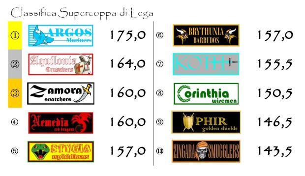 La classifica della Supercoppa di Lega dopo la decima giornata