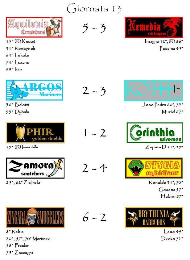 I risultati delle partite della tredicesima giornata