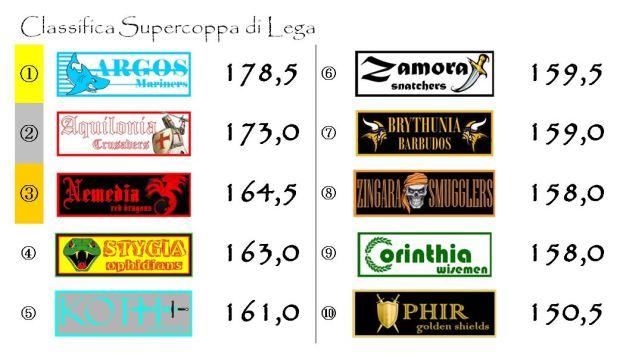 La classifica della Supercoppa di Lega dopo la tredicesima giornata