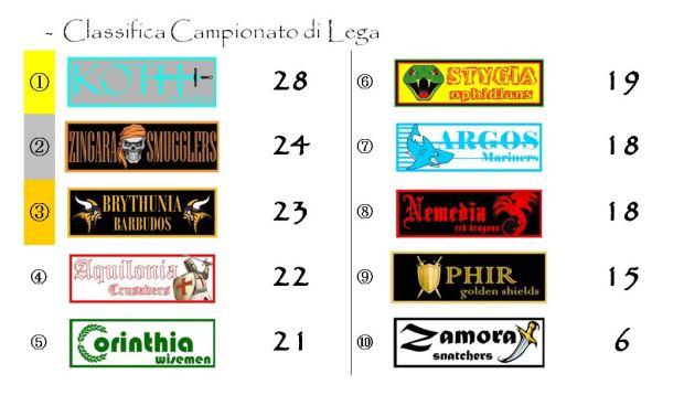 La classifica del Campionato di Lega dopo la quattordicesima giornata