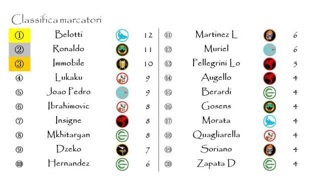 La classifica dei Marcatori dopo la quattordicesima giornata
